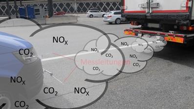 LKW Emissionen NOx CO2